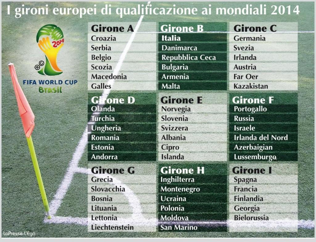 Tabellone-Qualificazioni-Brasile-2014-mondiali
