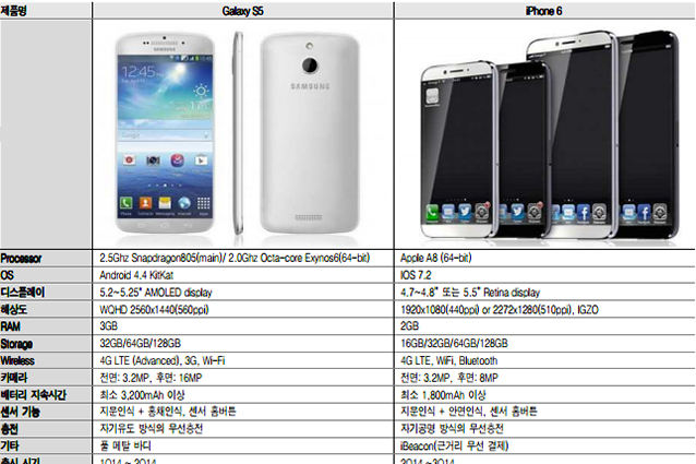 Svelate le caratteristiche di iPhone 6 e Galaxy S5