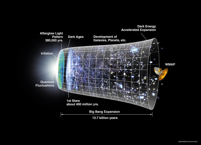Come creare un universo con la matematica