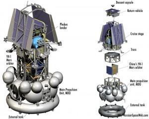 COmponenti di Phobos Grunt