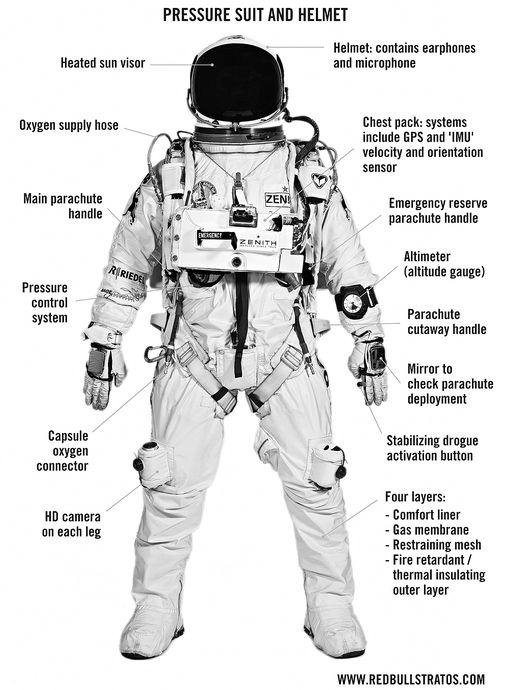 Felix-Baumgartner-tuta-infografica