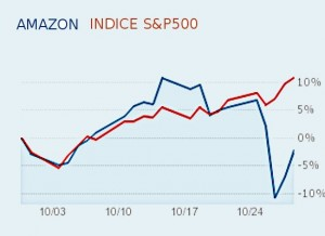 Amazon vs S&P500