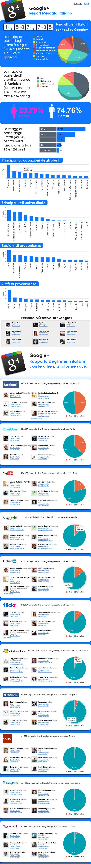 Infografica sull utilizzo di Google in Italia_full