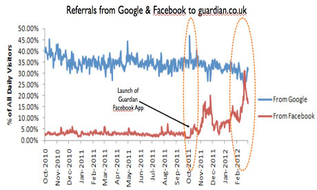 Referrals from Google and Facebook to guardian.co.uk
