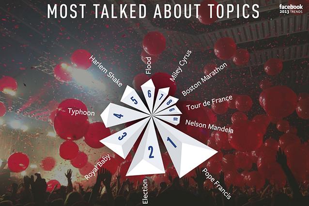 Il 2013 su Facebook: da Papa Francesco fino a Nelson Mandela, gli argomenti più condivisi sul social network [VIDEO]