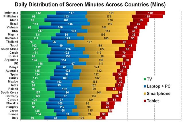 L'Italia all'ultimo posto per tempo medio passato avanti allo schermo. Primi i Paesi in via di sviluppo