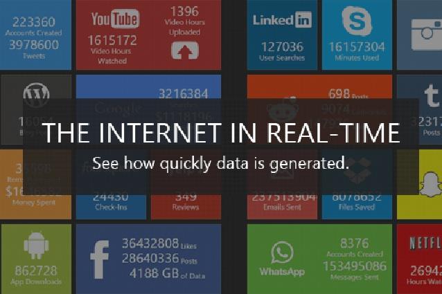 L'incredibile quantità di dati generati in rete: ecco il contatore di Internet in tempo reale