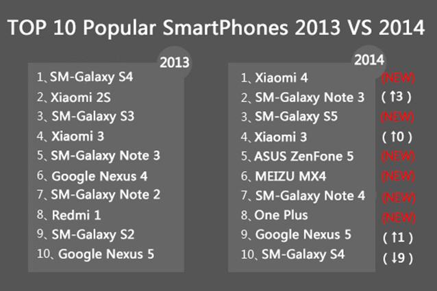 Xiaomi Mi 4, lo smartphone più popolare del 2014